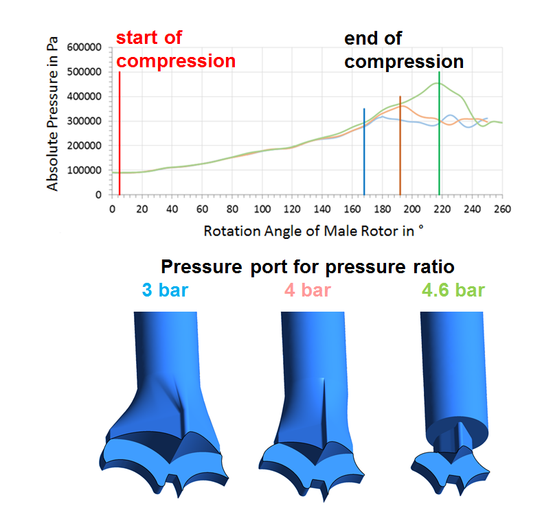 CFD Analysis for Pressure Port Loss Analysis of Screw Compressors
