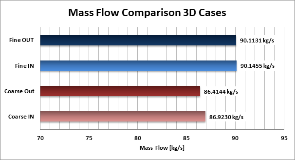 Simulation of the 3D lobe pump: comparison of the calculated mass flow at inlet and outlet for the fine grid (blue bars) and the coarse grid (red bars)