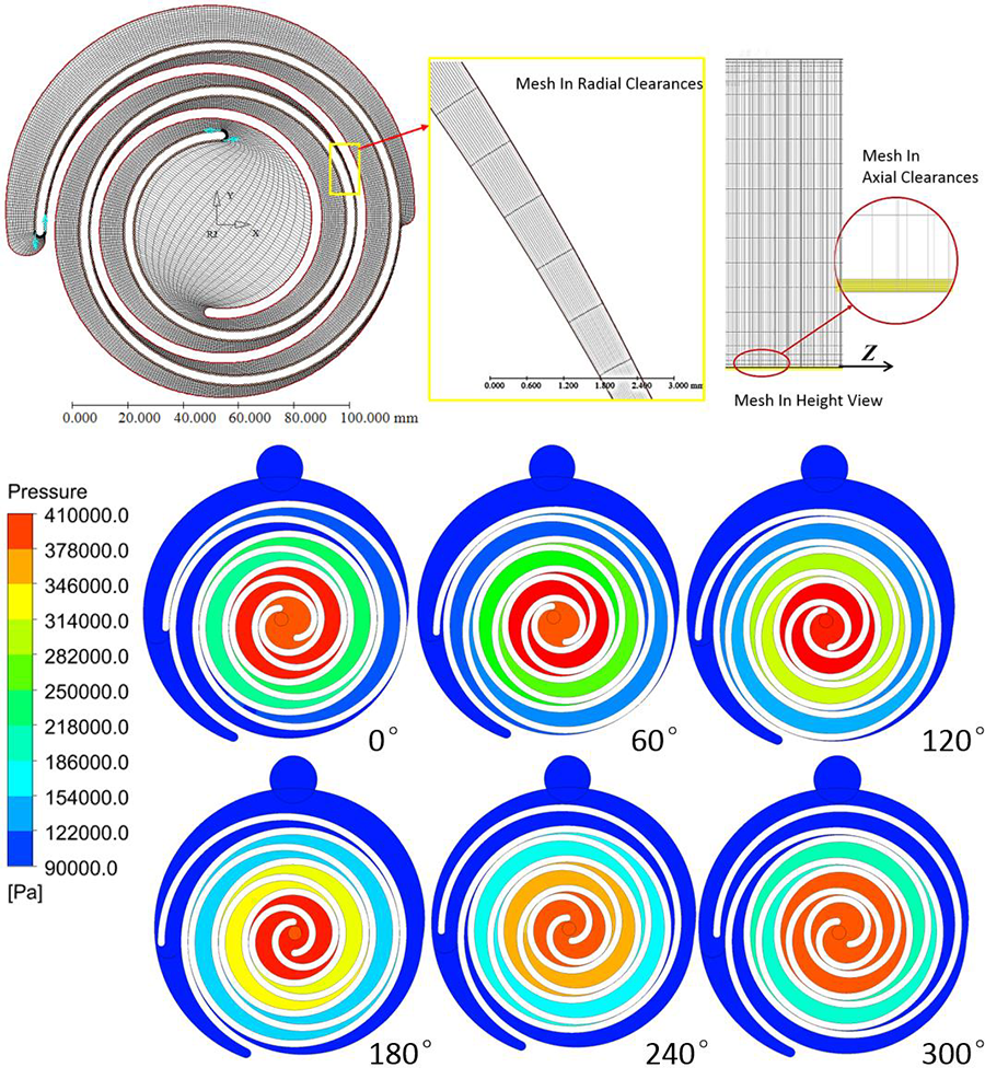 Scroll Compressor Mesh and Pressure Distribution